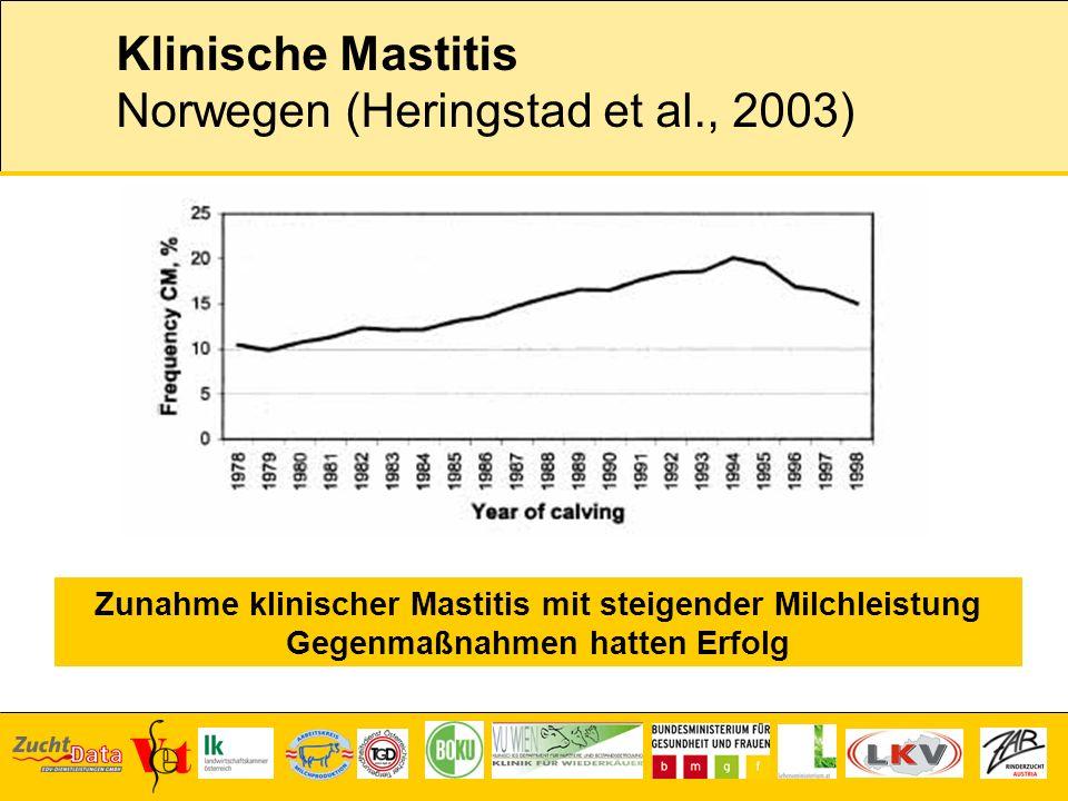 Klinische Mastitis Norwegen (Heringstad et al., 2003) Zunahme klinischer Mastitis mit steigender Milchleistung Gegenmaßnahmen hatten Erfolg