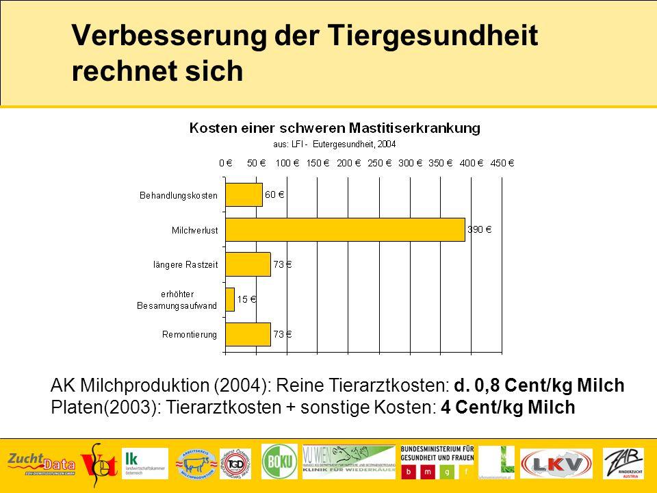 Verbesserung der Tiergesundheit rechnet sich AK Milchproduktion (2004): Reine Tierarztkosten: d. 0,8 Cent/kg Milch Platen(2003): Tierarztkosten + sons
