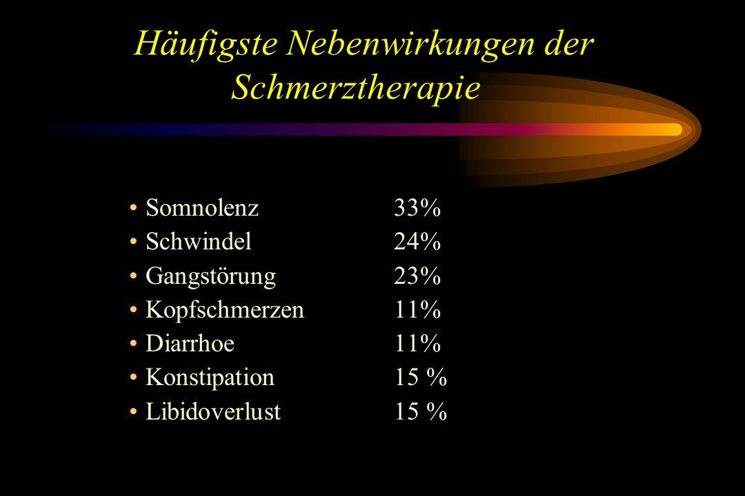 Somnolenz33% Schwindel24% Gangstörung23% Kopfschmerzen11% Diarrhoe11% Konstipation15 % Libidoverlust15 % Häufigste Nebenwirkungen der Schmerztherapie