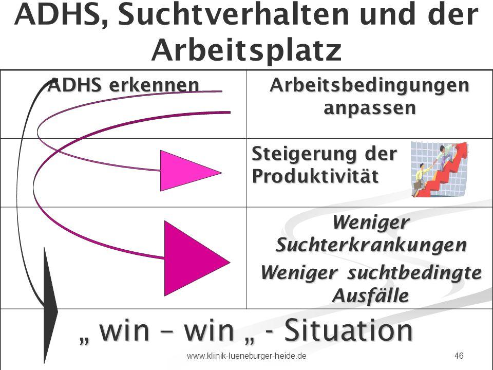 46www.klinik-lueneburger-heide.de ADHS, Suchtverhalten und der Arbeitsplatz ADHS erkennen Arbeitsbedingungen anpassen Steigerung der Produktivität Wen