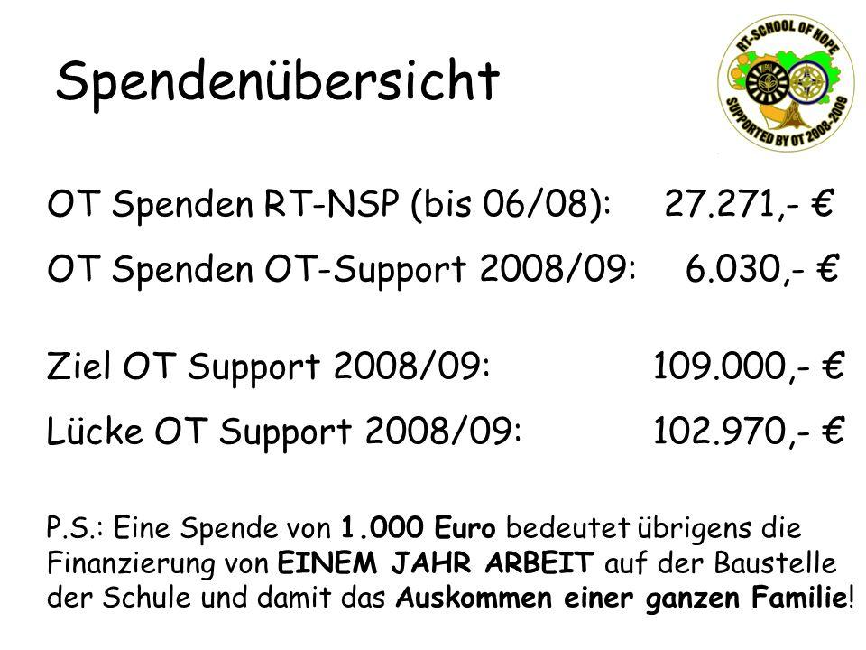 Spendenübersicht OT Spenden RT-NSP (bis 06/08): 27.271,- OT Spenden OT-Support 2008/09: 6.030,- Ziel OT Support 2008/09:109.000,- Lücke OT Support 200