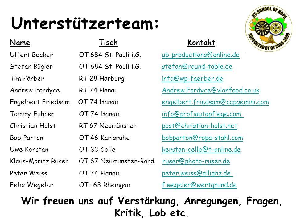 Unterstützerteam: Name Tisch Kontakt Ulfert Becker OT 684 St. Pauli i.G. ub-productions@online.deub-productions@online.de Stefan Bügler OT 684 St. Pau