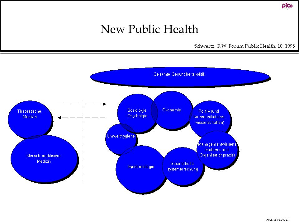 PiCo, 13.04.2014, 8 New Public Health Schwartz, F.W. Forum Public Health, 10, 1995