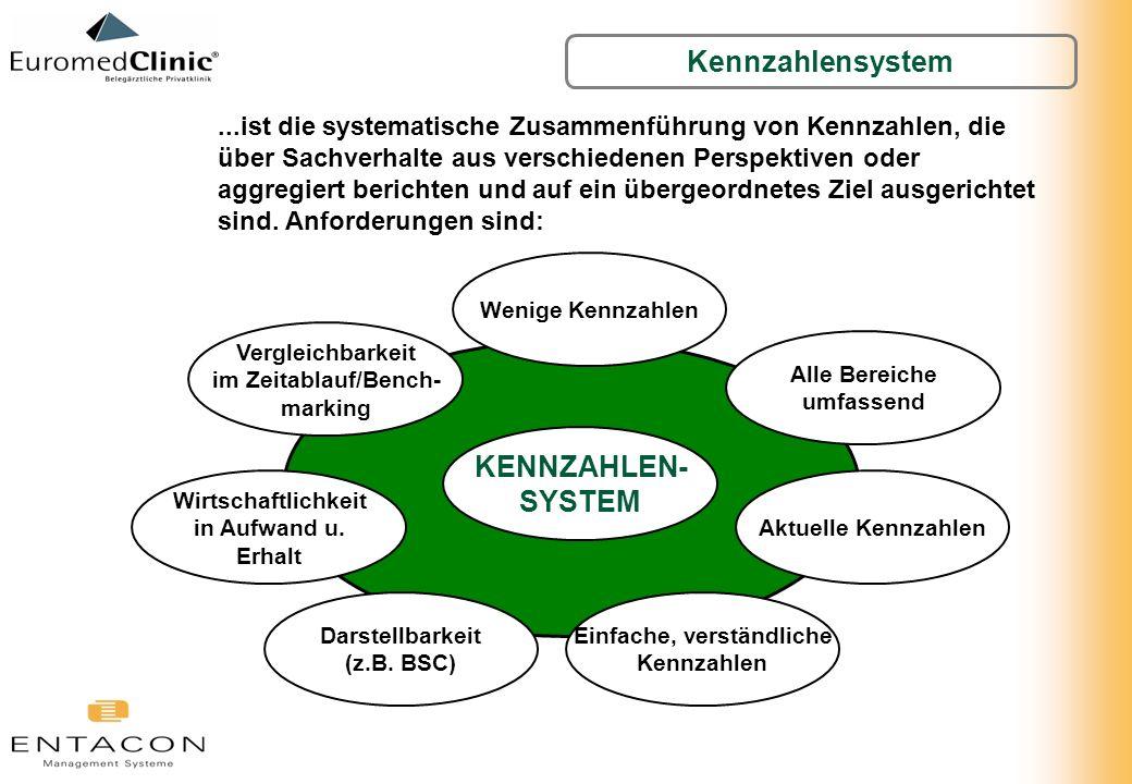 Kennzahlensystem...ist die systematische Zusammenführung von Kennzahlen, die über Sachverhalte aus verschiedenen Perspektiven oder aggregiert berichte