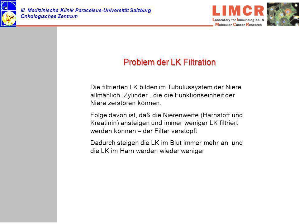 III. Medizinische Klinik Paracelsus-Universität Salzburg Onkologisches Zentrum Problem der LK Filtration Die filtrierten LK bilden im Tubulussystem de