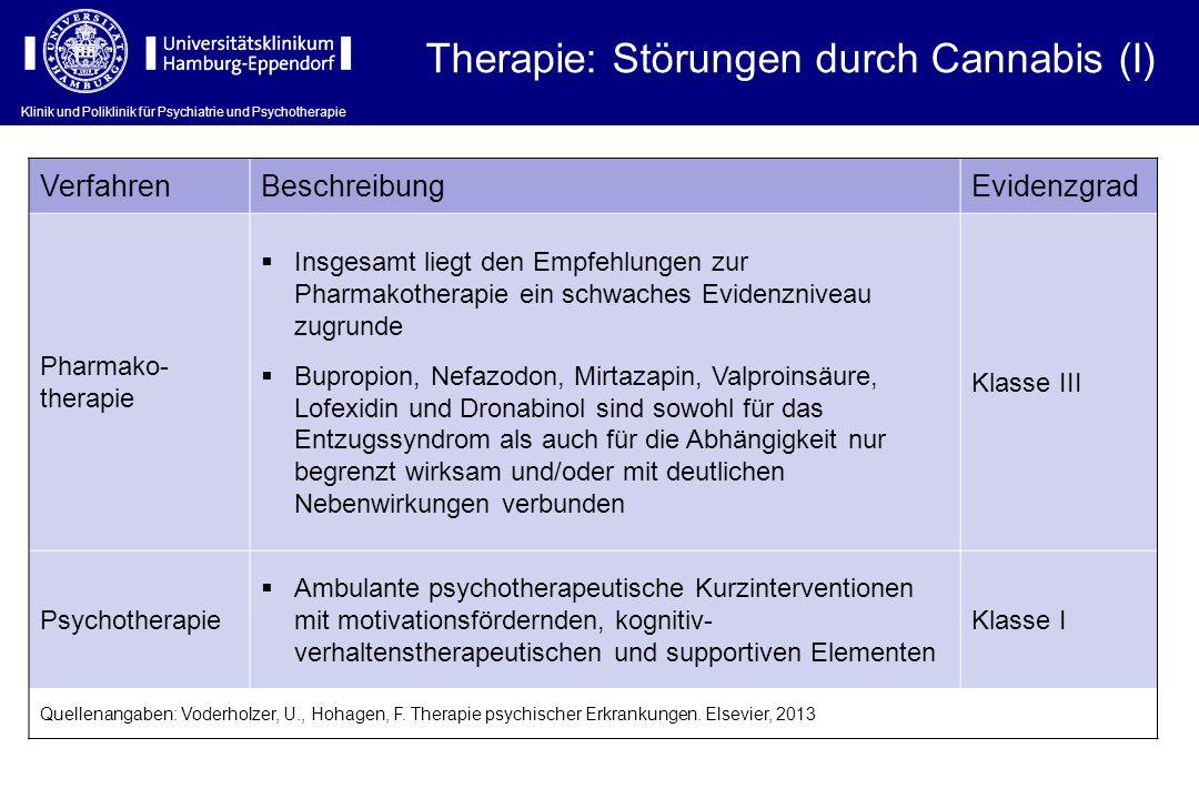Klinik und Poliklinik für Psychiatrie und Psychotherapie Therapie: Störungen durch Cannabis (I) VerfahrenBeschreibungEvidenzgrad Pharmako- therapie In