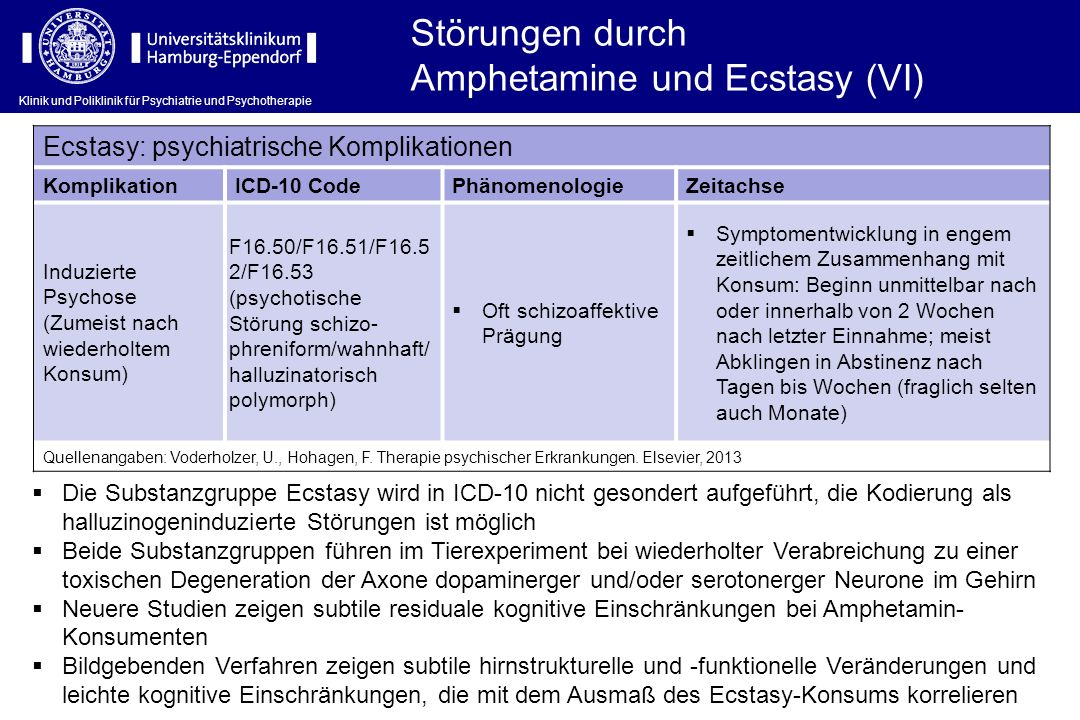 Klinik und Poliklinik für Psychiatrie und Psychotherapie Ecstasy: psychiatrische Komplikationen KomplikationICD-10 CodePhänomenologieZeitachse Induzie