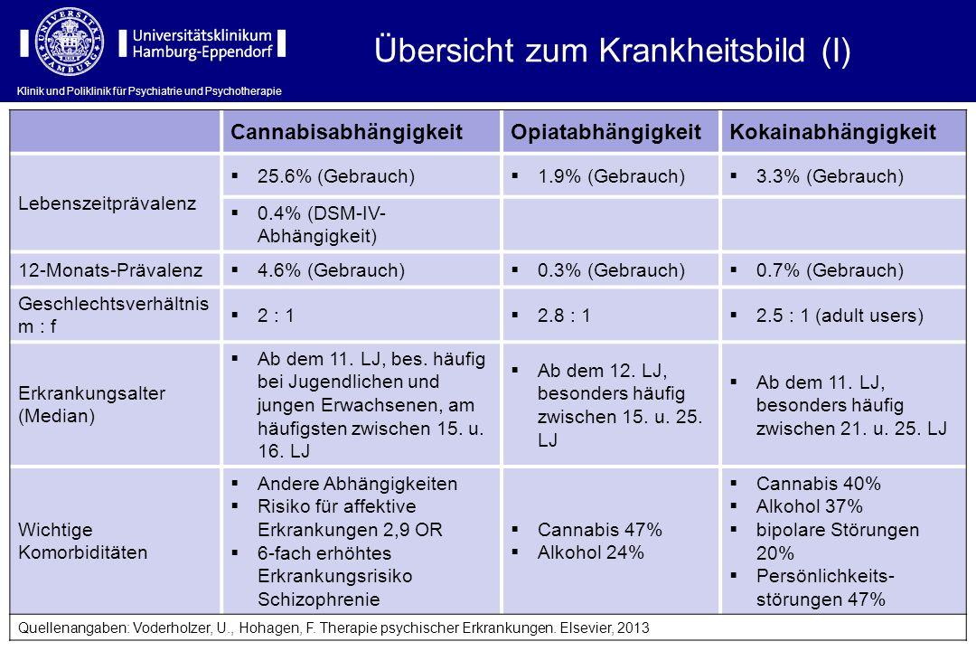 Übersicht zum Krankheitsbild (I) CannabisabhängigkeitOpiatabhängigkeitKokainabhängigkeit Lebenszeitprävalenz 25.6% (Gebrauch) 1.9% (Gebrauch) 3.3% (Ge