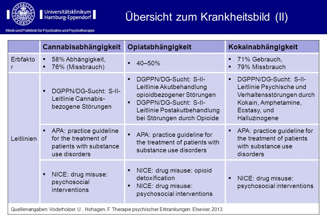 Klinik und Poliklinik für Psychiatrie und Psychotherapie CannabisabhängigkeitOpiatabhängigkeitKokainabhängigkeit Erbfakto r 58% Abhängigkeit, 76% (Mis