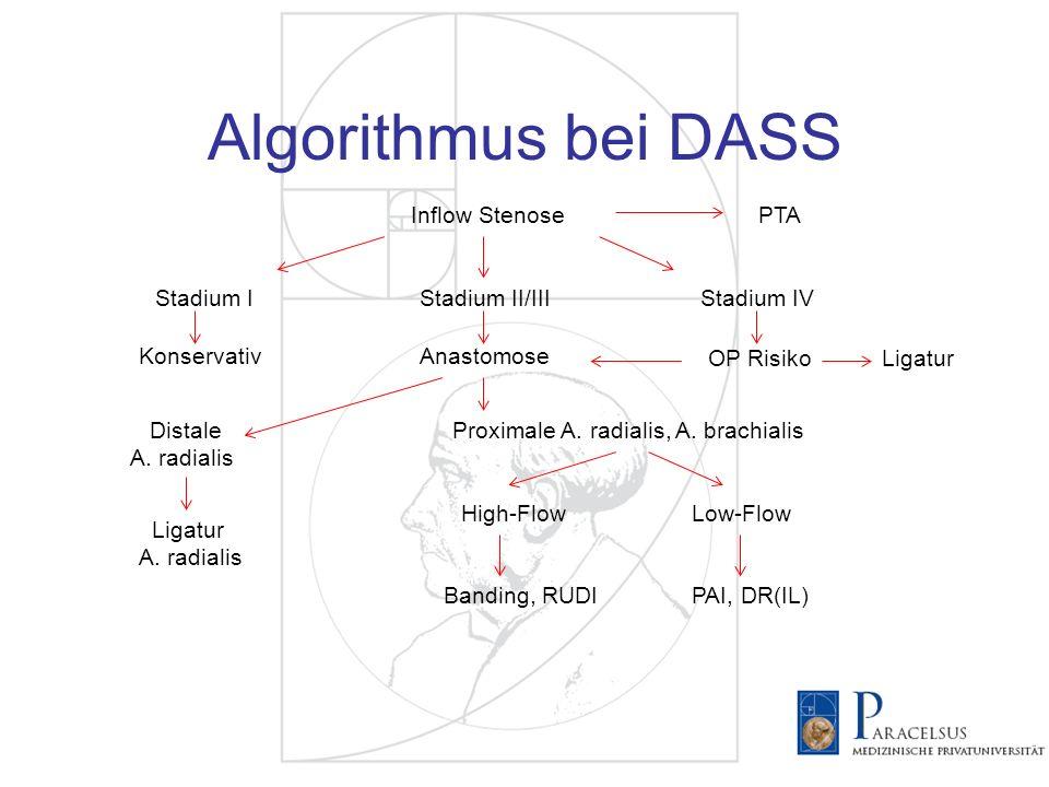 Algorithmus bei DASS Inflow StenosePTA Konservativ Stadium II/IIIStadium IStadium IV Anastomose OP RisikoLigatur Distale A. radialis Proximale A. radi