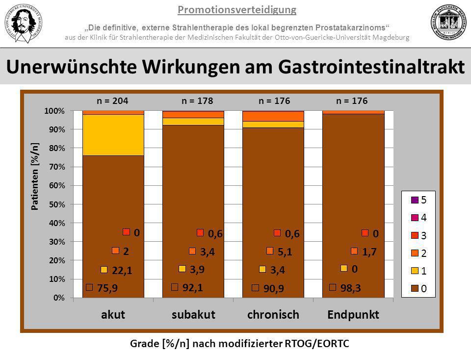 Unerwünschte Wirkungen am Gastrointestinaltrakt Promotionsverteidigung Die definitive, externe Strahlentherapie des lokal begrenzten Prostatakarzinoms