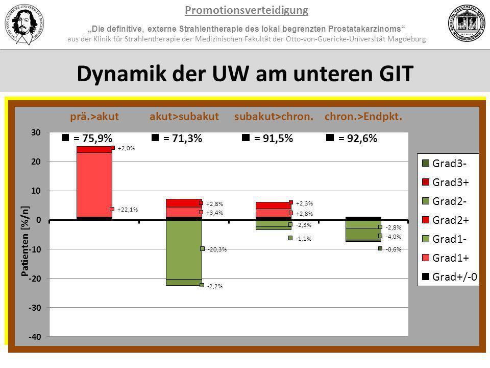 Dynamik der UW am unteren UGT Promotionsverteidigung Die definitive, externe Strahlentherapie des lokal begrenzten Prostatakarzinoms aus der Klinik fü