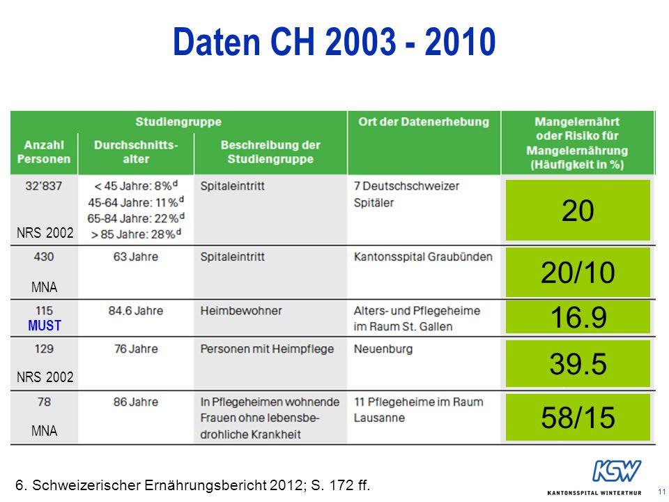 11 Daten CH 2003 - 2010 6. Schweizerischer Ernährungsbericht 2012; S. 172 ff. NRS 2002 MNA MUST 20 20/10 16.9 39.5 58/15