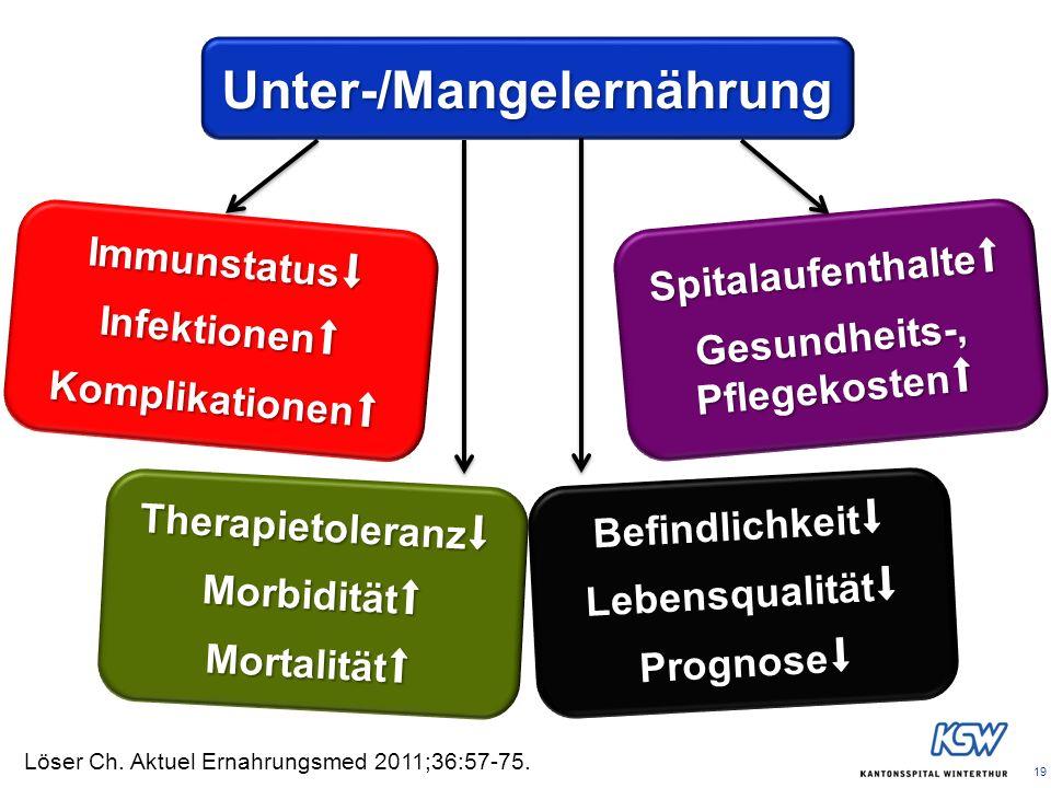 19 Unter-/Mangelernährung ImmunstatusInfektionenKomplikationen TherapietoleranzMorbiditätMortalität BefindlichkeitLebensqualitätPrognose Spitalaufenth