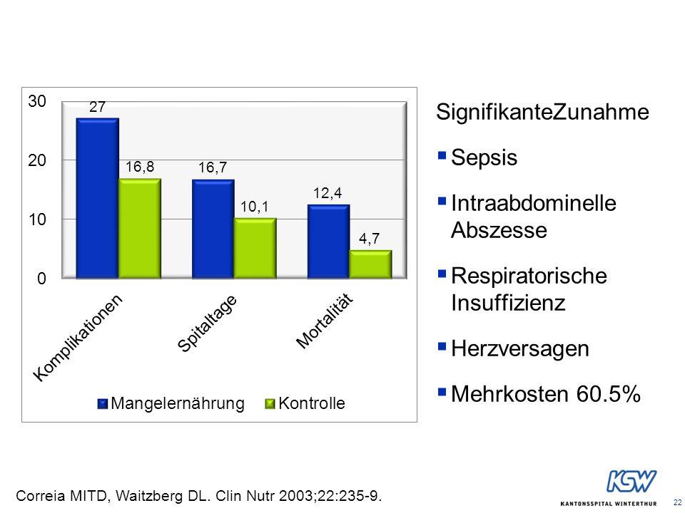 22 SignifikanteZunahme Sepsis Intraabdominelle Abszesse Respiratorische Insuffizienz Herzversagen Mehrkosten 60.5% Correia MITD, Waitzberg DL. Clin Nu