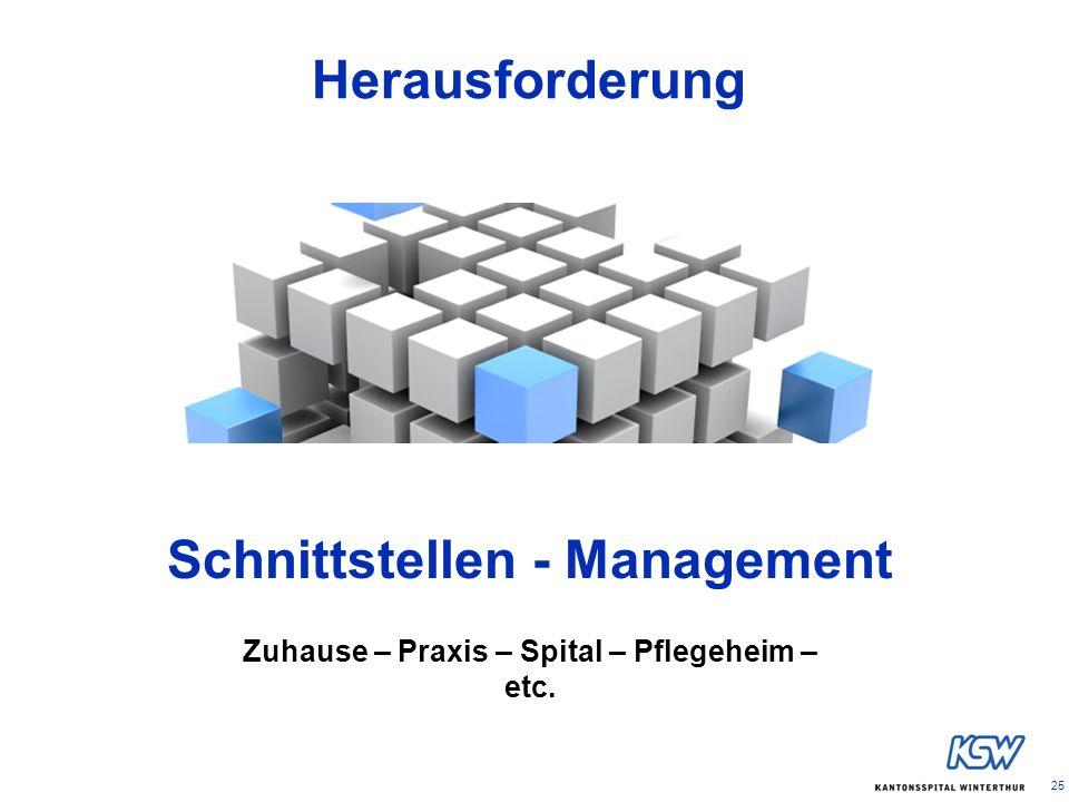 25 Schnittstellen - Management Zuhause – Praxis – Spital – Pflegeheim – etc. Herausforderung