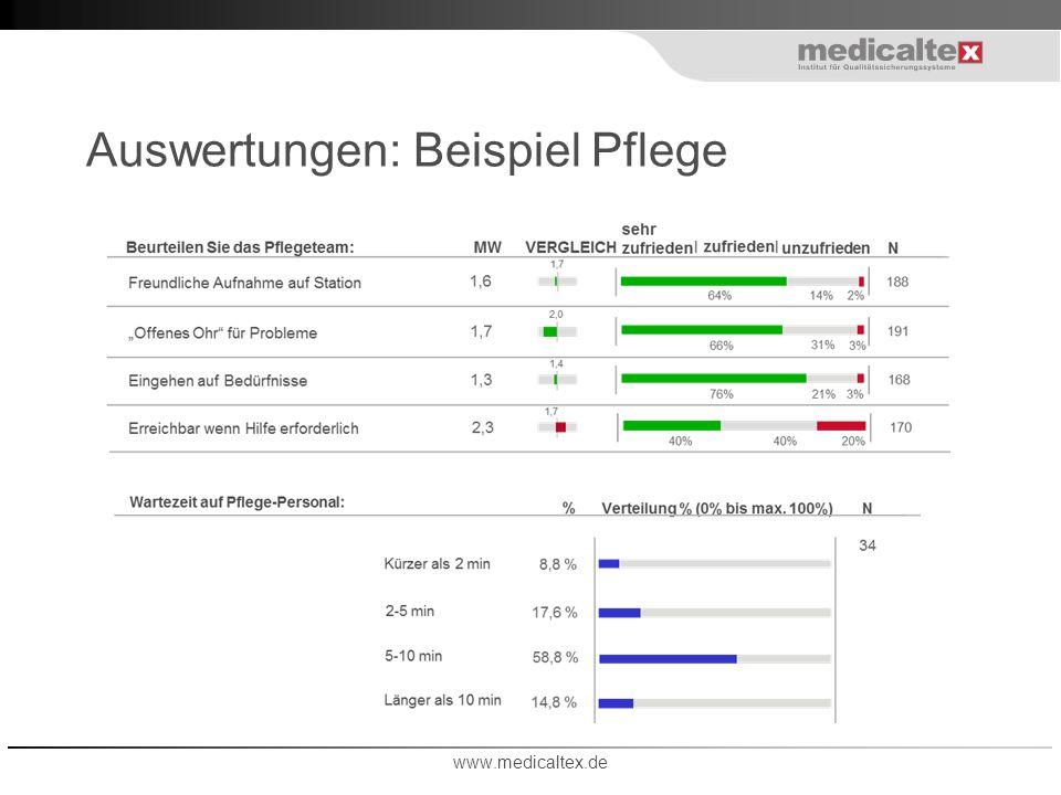 Auswertungen: Beispiel Pflege www.medicaltex.de