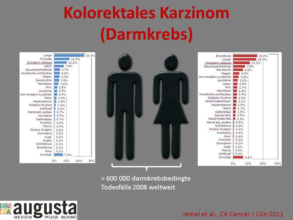 Kolorektales Karzinom (Darmkrebs) > 600 000 darmkrebsbedingte Todesfälle 2008 weltweit Jemal et al., CA Cancer J Clin 2011