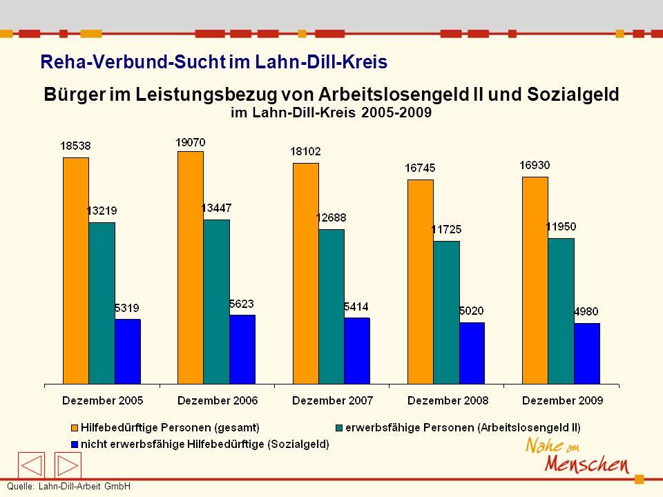 Reha-Verbund-Sucht im Lahn-Dill-Kreis Bürger im Leistungsbezug von Arbeitslosengeld II und Sozialgeld im Lahn-Dill-Kreis 2005-2009 Quelle: Lahn-Dill-A