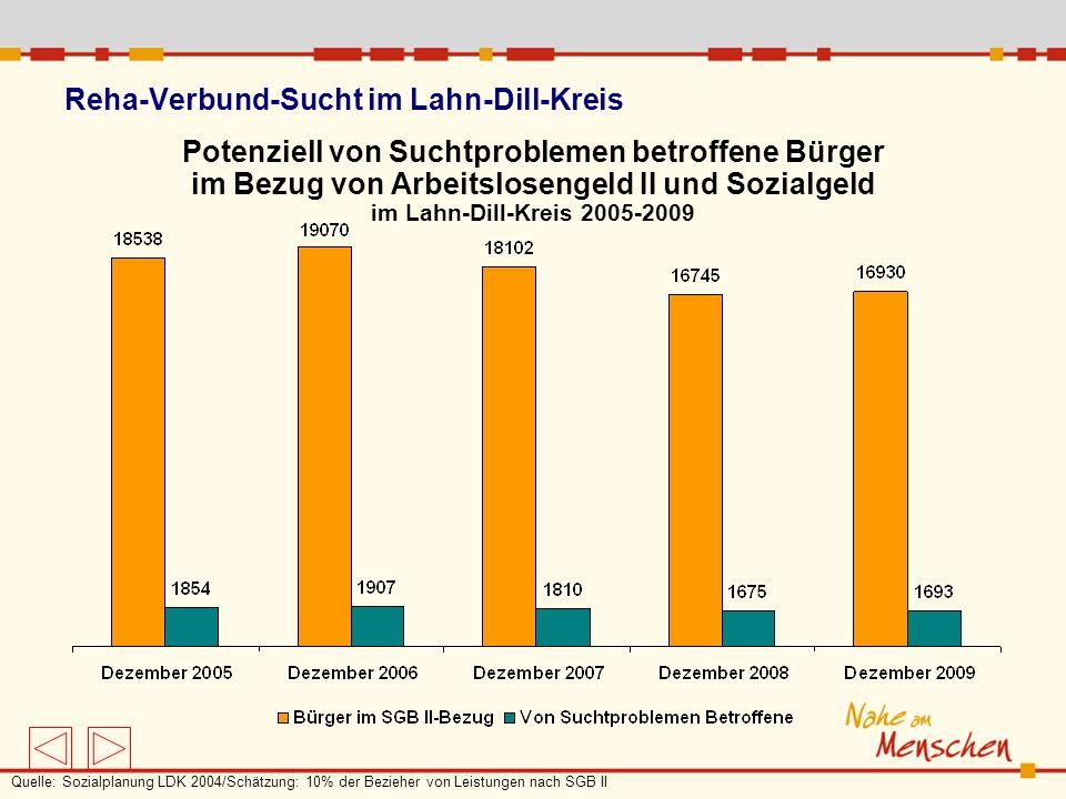 Reha-Verbund-Sucht im Lahn-Dill-Kreis Potenziell von Suchtproblemen betroffene Bürger im Bezug von Arbeitslosengeld II und Sozialgeld im Lahn-Dill-Kre