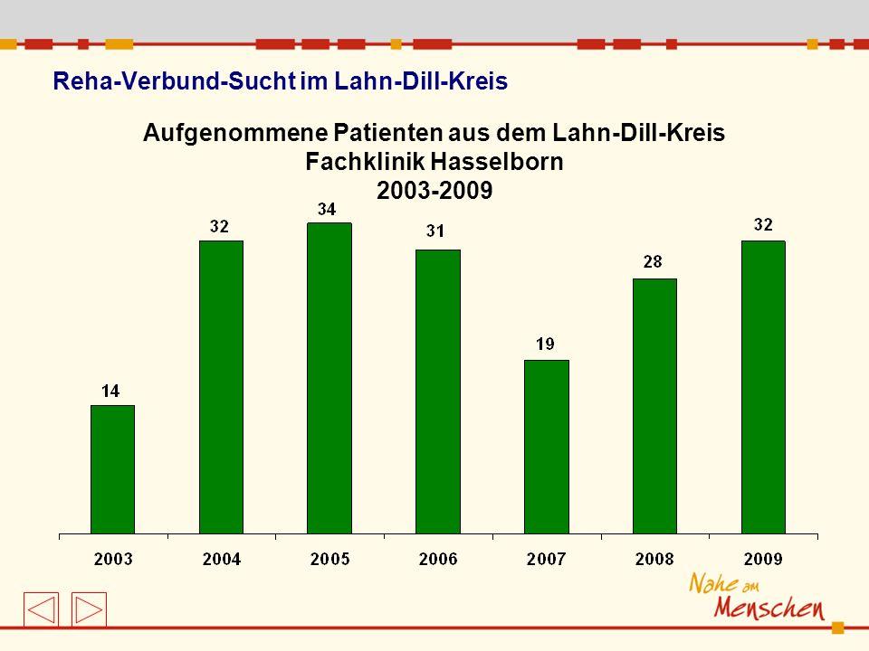 Reha-Verbund-Sucht im Lahn-Dill-Kreis Aufgenommene Patienten aus dem Lahn-Dill-Kreis Fachklinik Hasselborn 2003-2009