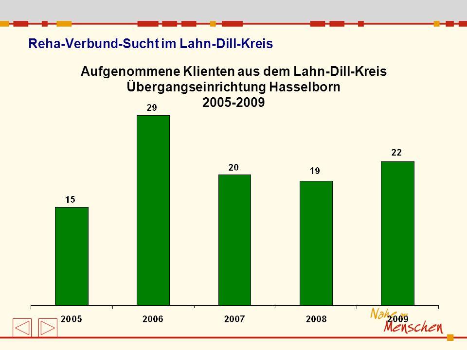 Reha-Verbund-Sucht im Lahn-Dill-Kreis Aufgenommene Klienten aus dem Lahn-Dill-Kreis Übergangseinrichtung Hasselborn 2005-2009