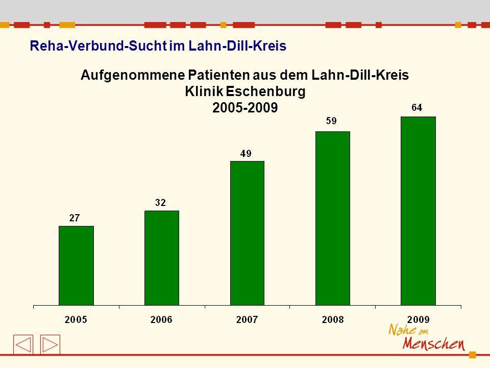 Reha-Verbund-Sucht im Lahn-Dill-Kreis Aufgenommene Patienten aus dem Lahn-Dill-Kreis Klinik Eschenburg 2005-2009