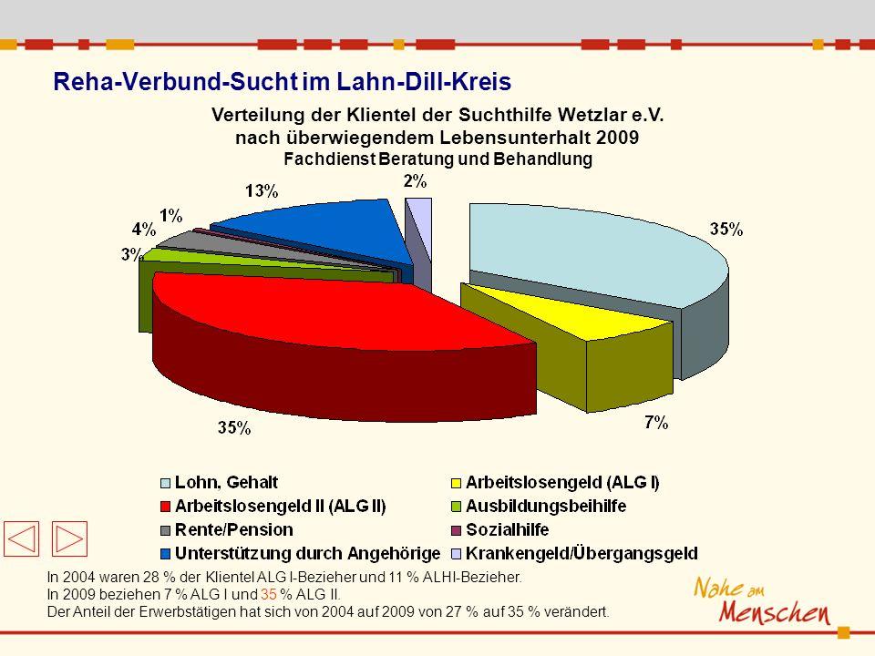 In 2004 waren 28 % der Klientel ALG I-Bezieher und 11 % ALHI-Bezieher. In 2009 beziehen 7 % ALG I und 35 % ALG II. Der Anteil der Erwerbstätigen hat s