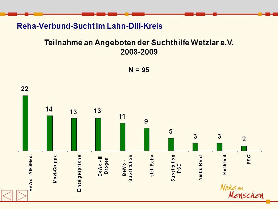 Teilnahme an Angeboten der Suchthilfe Wetzlar e.V. 2008-2009 N = 95