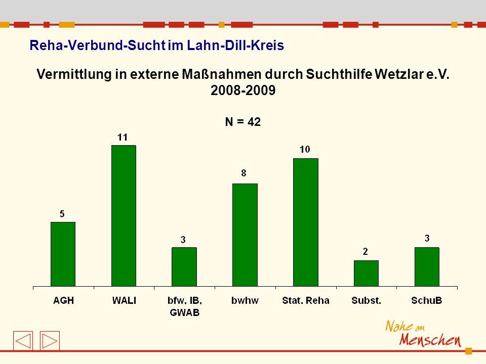 Reha-Verbund-Sucht im Lahn-Dill-Kreis Vermittlung in externe Maßnahmen durch Suchthilfe Wetzlar e.V. 2008-2009 N = 42
