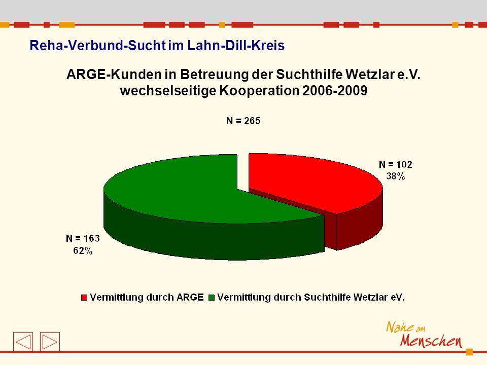 Reha-Verbund-Sucht im Lahn-Dill-Kreis ARGE-Kunden in Betreuung der Suchthilfe Wetzlar e.V. wechselseitige Kooperation 2006-2009 N = 265