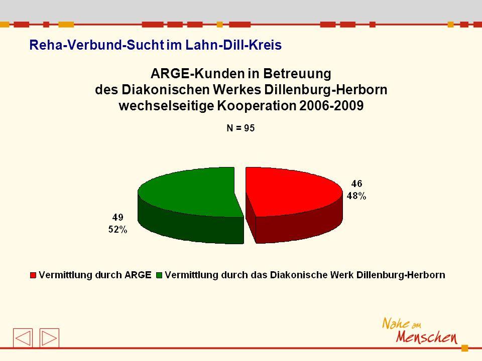 Reha-Verbund-Sucht im Lahn-Dill-Kreis ARGE-Kunden in Betreuung des Diakonischen Werkes Dillenburg-Herborn wechselseitige Kooperation 2006-2009 N = 95