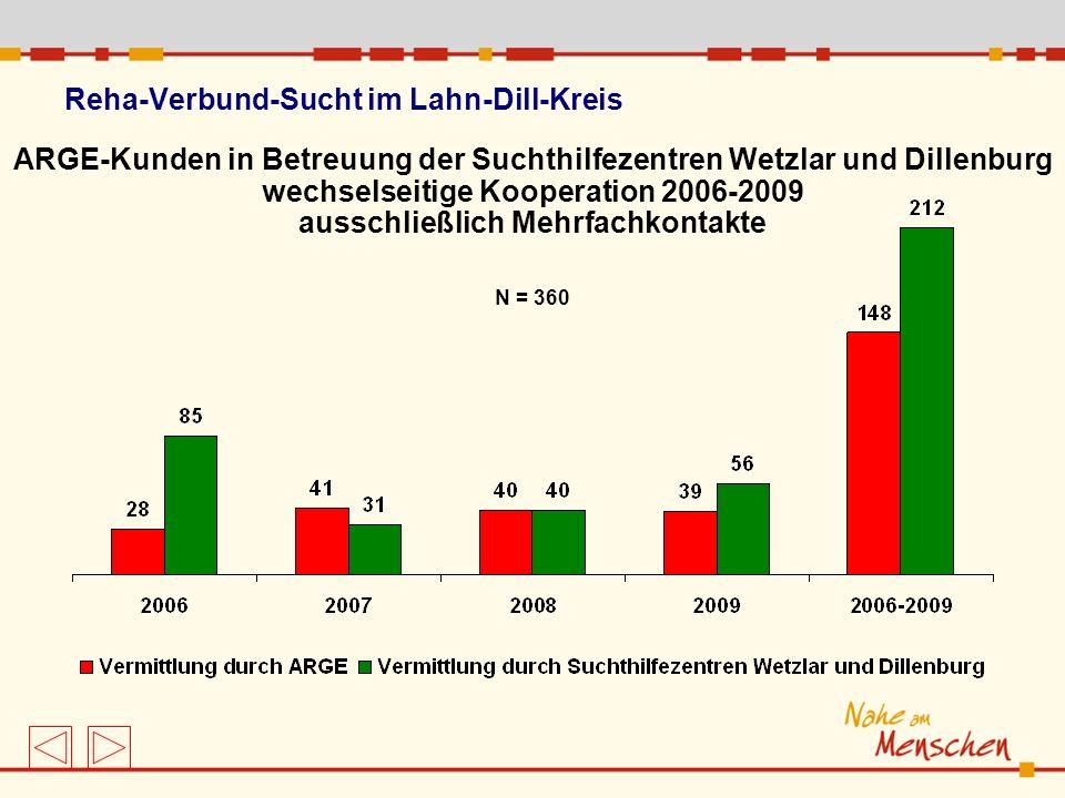 Reha-Verbund-Sucht im Lahn-Dill-Kreis ARGE-Kunden in Betreuung der Suchthilfezentren Wetzlar und Dillenburg wechselseitige Kooperation 2006-2009 aussc