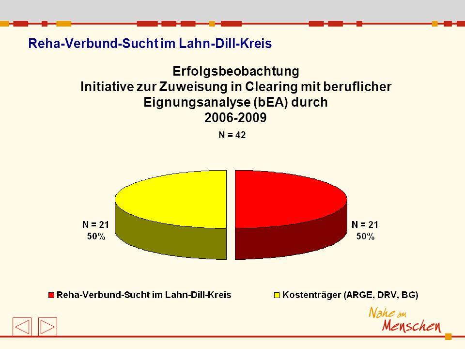 Reha-Verbund-Sucht im Lahn-Dill-Kreis Erfolgsbeobachtung Initiative zur Zuweisung in Clearing mit beruflicher Eignungsanalyse (bEA) durch 2006-2009 N