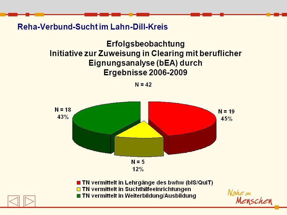 Reha-Verbund-Sucht im Lahn-Dill-Kreis Erfolgsbeobachtung Initiative zur Zuweisung in Clearing mit beruflicher Eignungsanalyse (bEA) durch Ergebnisse 2