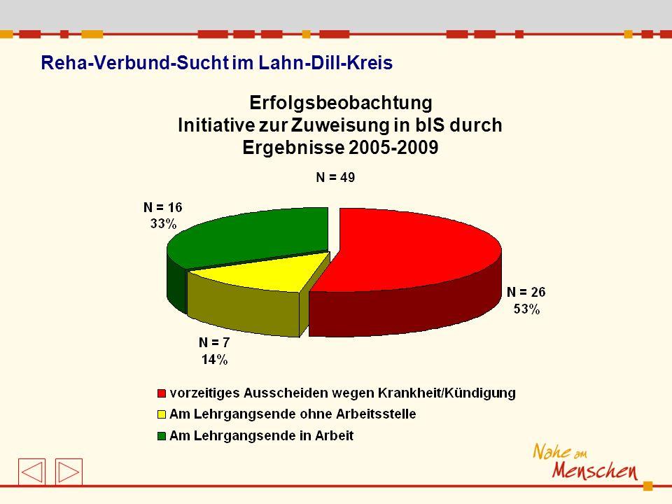 Reha-Verbund-Sucht im Lahn-Dill-Kreis Erfolgsbeobachtung Initiative zur Zuweisung in bIS durch Ergebnisse 2005-2009 N = 49