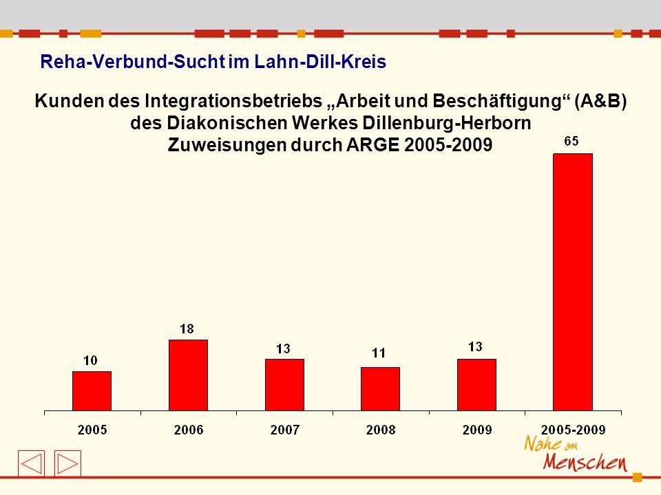 Reha-Verbund-Sucht im Lahn-Dill-Kreis Kunden des Integrationsbetriebs Arbeit und Beschäftigung (A&B) des Diakonischen Werkes Dillenburg-Herborn Zuweis