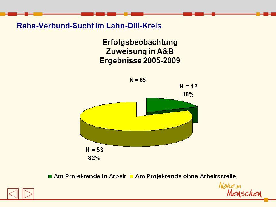 Erfolgsbeobachtung Zuweisung in A&B Ergebnisse 2005-2009 Reha-Verbund-Sucht im Lahn-Dill-Kreis N = 65