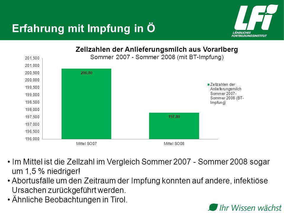 Erfahrung mit Impfung in Ö Im Mittel ist die Zellzahl im Vergleich Sommer 2007 - Sommer 2008 sogar um 1,5 % niedriger! Abortusfälle um den Zeitraum de