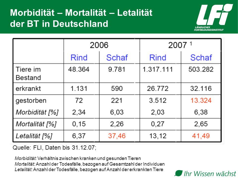 Morbidität – Mortalität – Letalität der BT in Deutschland Quelle: FLI, Daten bis 31.12.07; Morbidität: Verhältnis zwischen kranken und gesunden Tieren