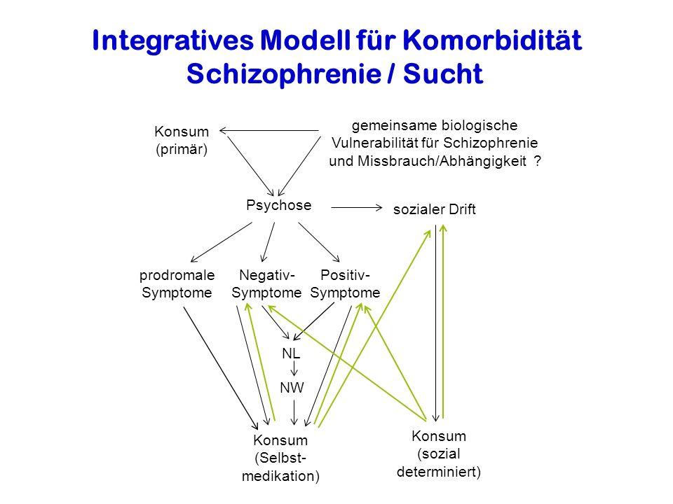 Integratives Modell für Komorbidität Schizophrenie / Sucht prodromale Symptome Negativ- Symptome Positiv- Symptome sozialer Drift Konsum (sozial determiniert) NL Konsum (Selbst- medikation) NW Psychose Konsum (primär) gemeinsame biologische Vulnerabilität für Schizophrenie und Missbrauch/Abhängigkeit ?