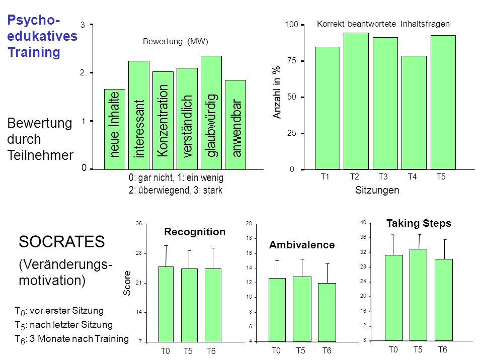 Psycho- edukatives Training Bewertung durch Teilnehmer 0 1 2.