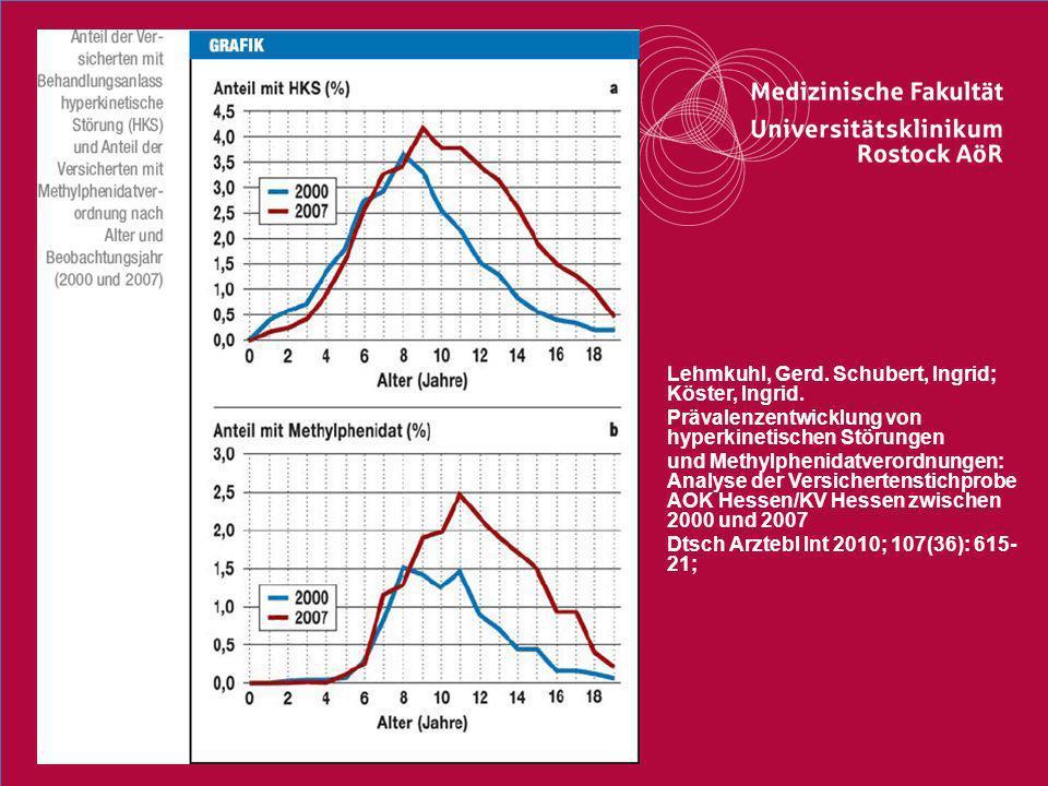 19Titel der Präsentation Lehmkuhl, Gerd. Schubert, Ingrid; Köster, Ingrid. Prävalenzentwicklung von hyperkinetischen Störungen und Methylphenidatveror