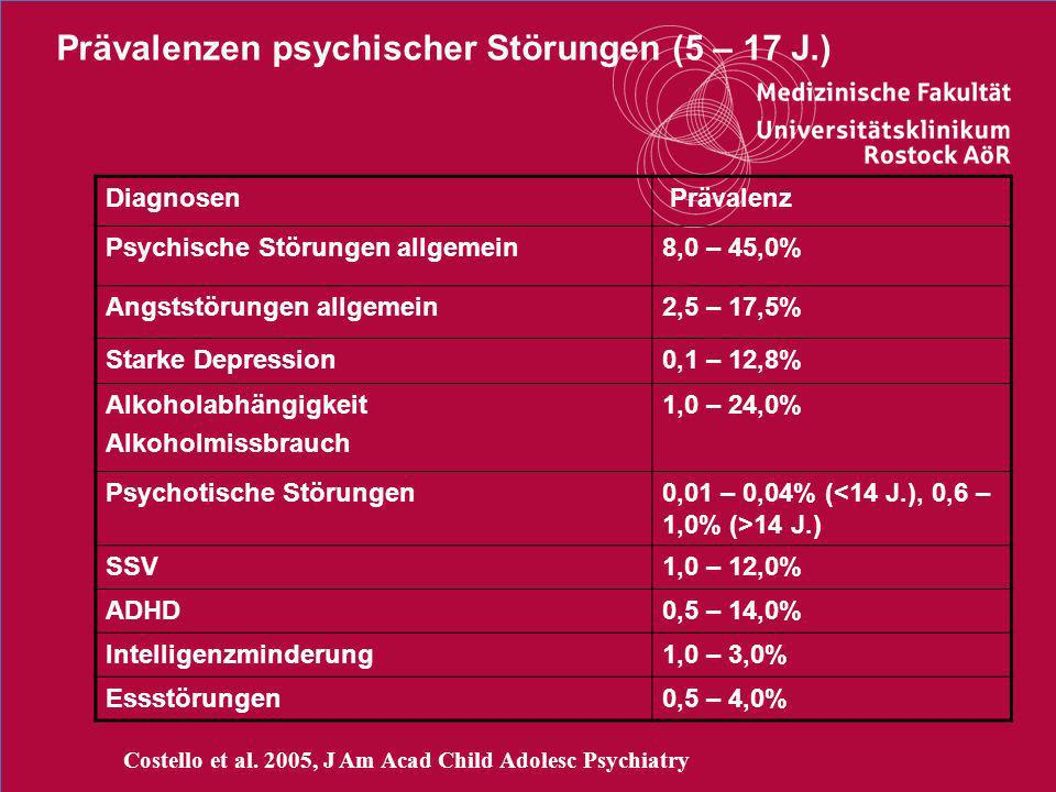 20Titel der Präsentation Persistenz von ADHD 84% (Hart et al., 1995) 1 77% (Hart et al., 1995) 85% (Biedermann 1996) 458 72% (Barkley et al., 1990) 9 31% (Mannuzza et al., 1993) 17 8% (Mannuzza et al., 1998) 2,6 46% (Steinhausen et al., 2003) follow up Jahre 69% (August et al., 1998) 15% Hyperactivity-Impulsivity 44% Inattention 9% ADHS – combined type (Rasmussen & Gillberg 2000) 15