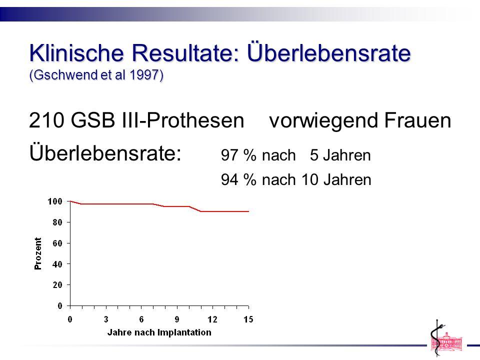 Klinische Resultate: Überlebensrate (Gschwend et al 1997) 210 GSB III-Prothesen vorwiegend Frauen Überlebensrate: 97 % nach 5 Jahren 94 % nach 10 Jahr