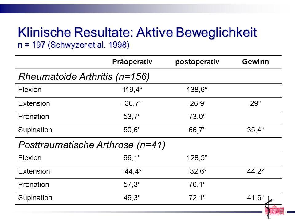 Klinische Resultate: Aktive Beweglichkeit n = 197 (Schwyzer et al. 1998) PräoperativpostoperativGewinn Rheumatoide Arthritis (n=156) Flexion119,4°138,