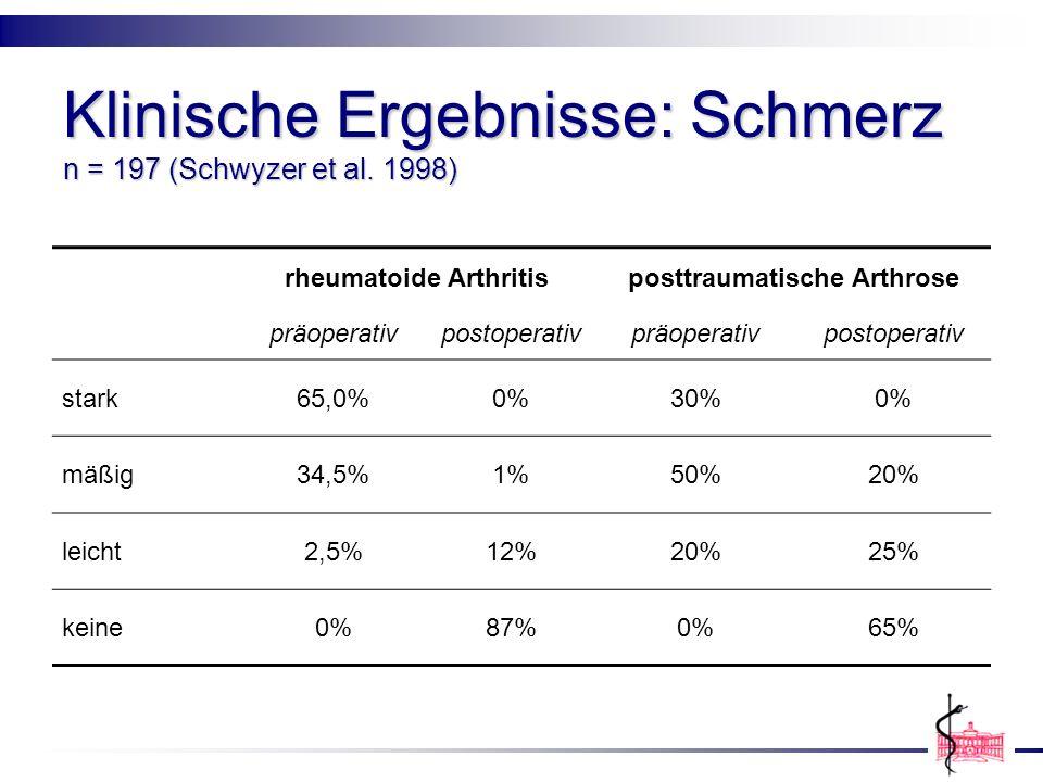 Klinische Ergebnisse: Schmerz n = 197 (Schwyzer et al. 1998) rheumatoide Arthritisposttraumatische Arthrose präoperativpostoperativpräoperativpostoper