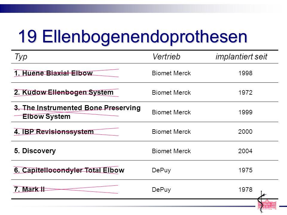 19 Ellenbogenendoprothesen TypVertriebimplantiert seit 1. Huene Biaxial Elbow Biomet Merck1998 2. Kudow Ellenbogen System Biomet Merck1972 3. The Inst