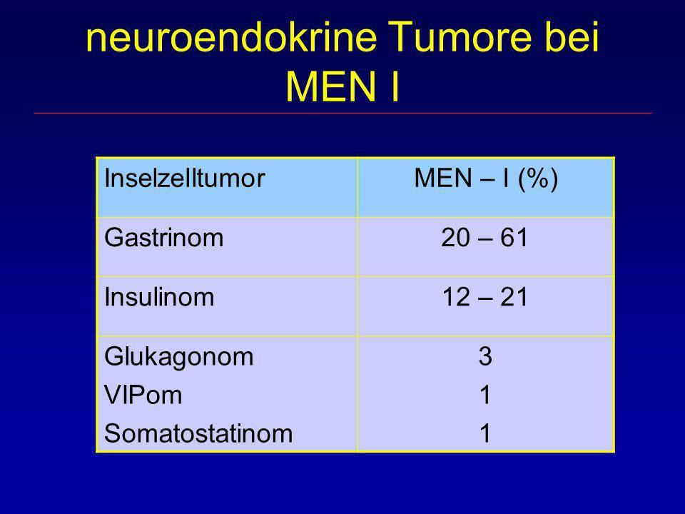 neuroendokrine Tumore bei MEN I InselzelltumorMEN – I (%) Gastrinom20 – 61 Insulinom12 – 21 Glukagonom VIPom Somatostatinom 311311