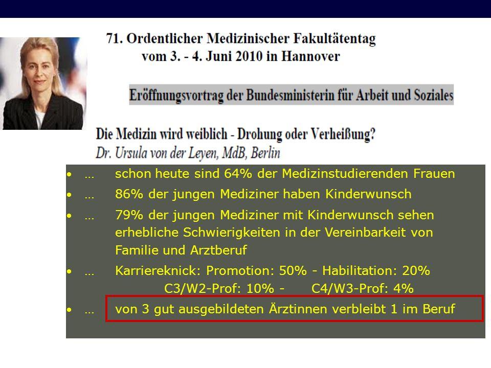 In Deutschland in Weiterbildung Anästhesie, 2011: - Frauen 42% - Verheirat 50% - Kinder 41% Anaesthesie & Intensivmeditzn 2012, 53:452-69